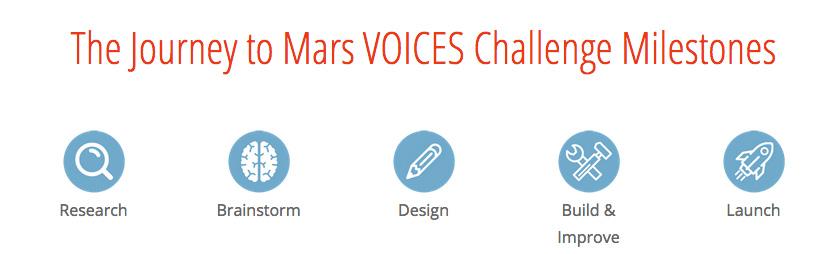 Challenge Milestones
